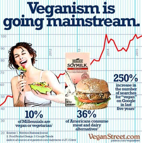 Veganism Is Going Mainstream